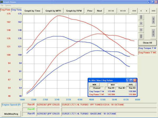 GM 1 4L Turbo Engine Tuning with Module - Korkar Performance Engineering