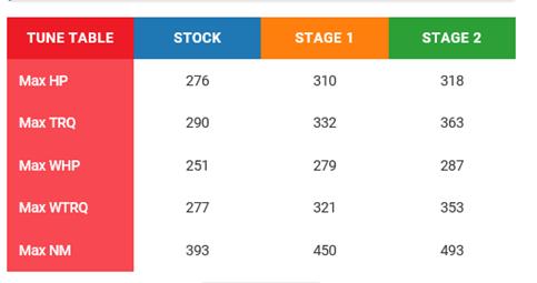 2017+ CADILLAC CTS 2 0L LTG I4 TURBO TUNE - Korkar Performance